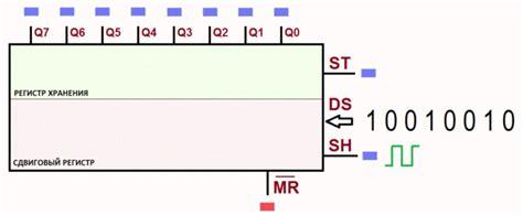 Shift Register 74hc595