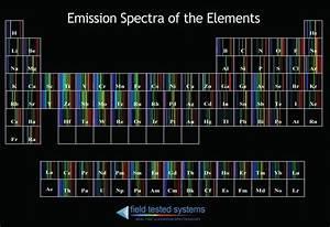 Inspirational Periodic Table Virtual Lab