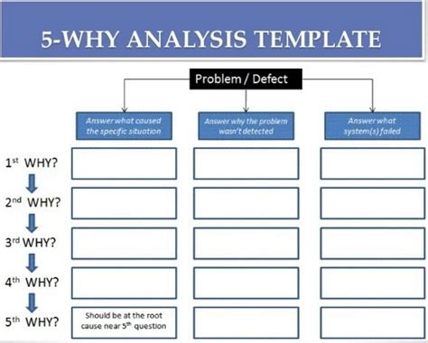 5 Why Dmaic Tools 5 Whys Template Beepmunk