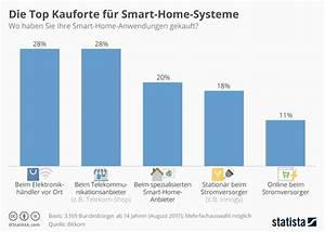 Smart Home Systeme Nachrüsten : infografik die top kauforte f r smart home systeme statista ~ Articles-book.com Haus und Dekorationen