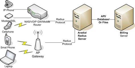 Radius Server (aaa) And Radius Billing Solutions