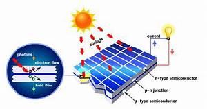 Wie Funktionieren Solarzellen : sel surya struktur cara kerja teknologi surya ~ Lizthompson.info Haus und Dekorationen