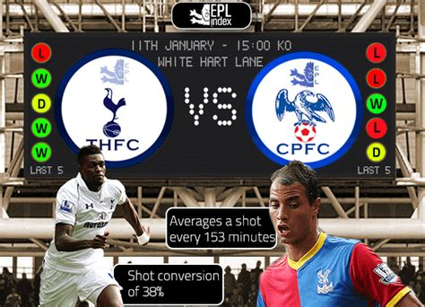 Crystal Palace - EPL Index: Unofficial English Premier ...