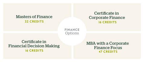 finance degree university  miami uonline