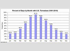 A first crack at US tornado days, the 19912010 numbers