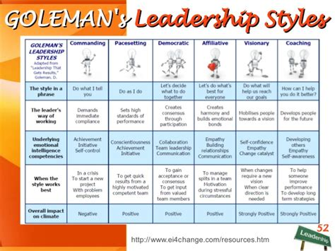Two Of Goleman's Leadership Styles Are Critical To Our