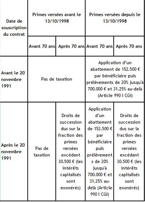 simulateur calculer l imposition des contrats d