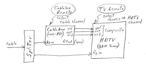 Xfinity Cable Box Wiring Diagram Solutions