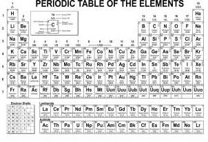 Chemistry Periodic Table Elements
