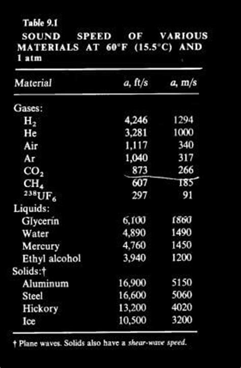 Hydraulics and Fluid Dynamics Tables and Charts