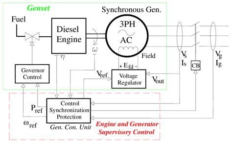 Overall Diagram Diesel Genset With Governor