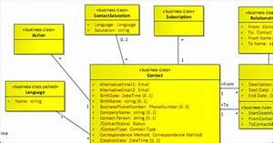 Modeling Your Domain Models In Uml  U2013 Capgemini Worldwide