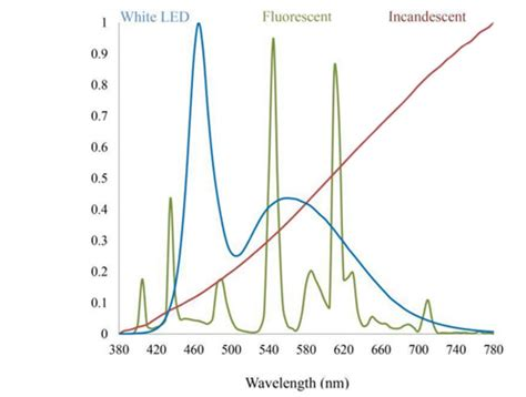 incandescent light spectrum to protect your health and vision stick to incandescent