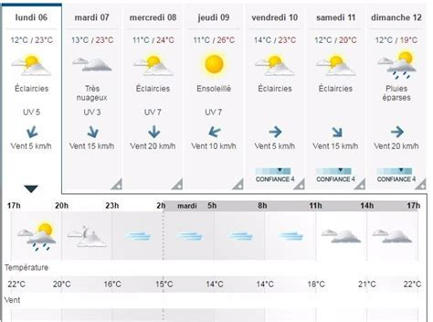 meteo le temps de cette semaine dans le pays de dinan actu fr