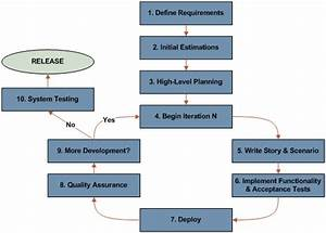 A Simple Flow Chart Of Using Agile Model Agile Scrum