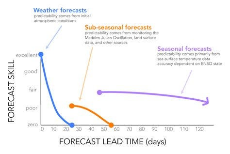 iri international research institute for climate and society q a subseasonal prediction project
