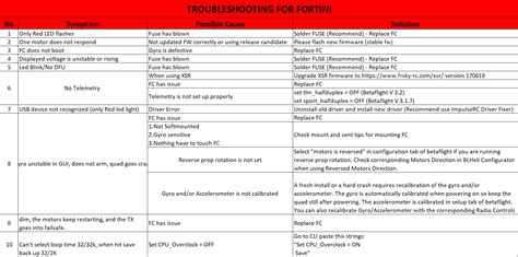 furiousfpv flight controller troubleshooting guide