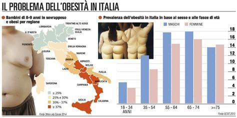 obesit 224 il ministero d 224 i numeri dieta zona
