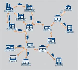 Retail Distribution Supply Chain Logistics Solutions  Html