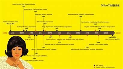 Timeline Aretha Franklin Events Officetimeline Project Important