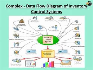 Complex System Diagram Stock Flow