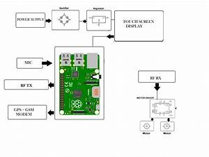 Raspberry Pi Wheelchair With Safety System