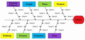 Managment Industry Style Fishbone Diagram Template