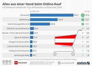 Beliebte Online Shops : infografik alles aus einer hand beim online kauf statista ~ Yasmunasinghe.com Haus und Dekorationen