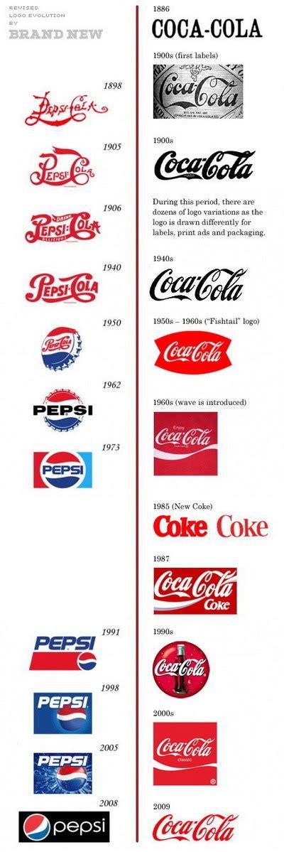 pepsi vs coca cola logo evolution