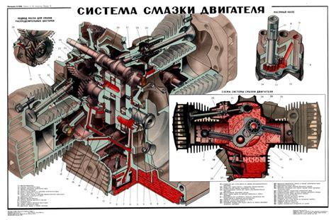 Ural Engine Diagram by Poster Engine Lubrication Plan Oldtimer Garage
