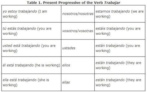present progressive trabajar regular  images