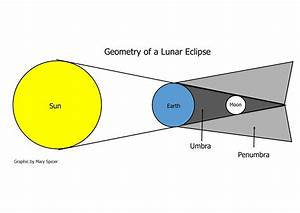 Mary U0026 39 S Astronomy  Science Blogs  Lunar Eclipse  28th