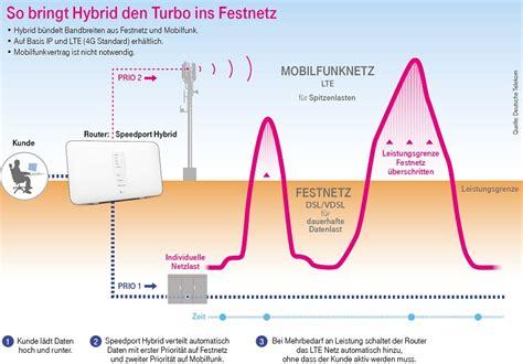 telekom hybrid ab  auch von  vodafone und