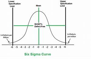 Six Sigma In Software Engineering