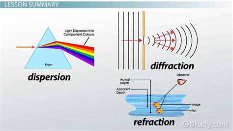 Refraction, Dispersion & Diffraction  Video & Lesson