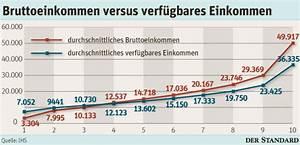 Sozialabgaben Berechnen : 70 prozent der sterreicher sind nettozahler steuern ~ Themetempest.com Abrechnung