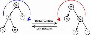 Tree Rotation