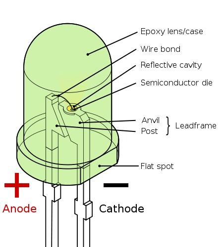 how do led lights work wholesaleled s led how do led light bulbs