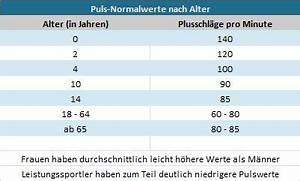 Php Alter Berechnen : blutdruck und puls ~ Themetempest.com Abrechnung