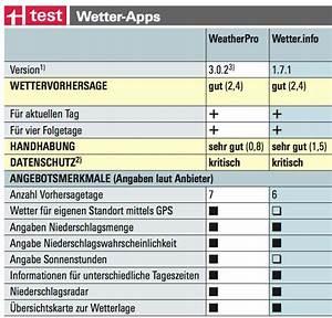 Benzin Heckenschere Test Stiftung Warentest : misslungene auswahl stiftung warentest widmet sich den ~ Michelbontemps.com Haus und Dekorationen