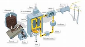 Fossil Fuels Power Plant Diagram