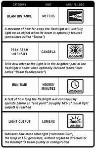 Ansi Lumen Berechnen : ansi lumen vs beam distance peak beam intensity maglite ~ Themetempest.com Abrechnung