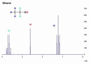 File:1H NMR Ethanol Coupling shown.GIF - Wikimedia Commons
