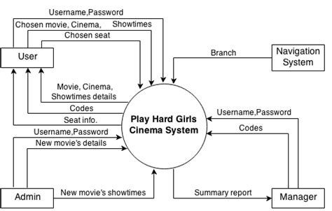 context data flow diagram level  play hard girls cinema