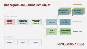 Program Require... Journalism Major