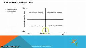 A Risk  Impact Probability Chart