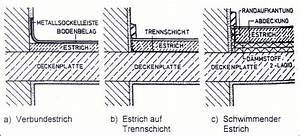 Wie Hoch Ist Der Aufbau Einer Fußbodenheizung : estriche ~ Michelbontemps.com Haus und Dekorationen