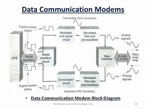 Datacom Module 5  Uart  Usrt  Serial Interface  Modem