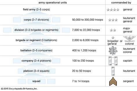 company military unit britannicacom