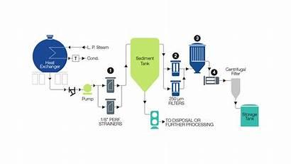 Tallow Renewable Feed Diesel Filters Filtration Jonell
